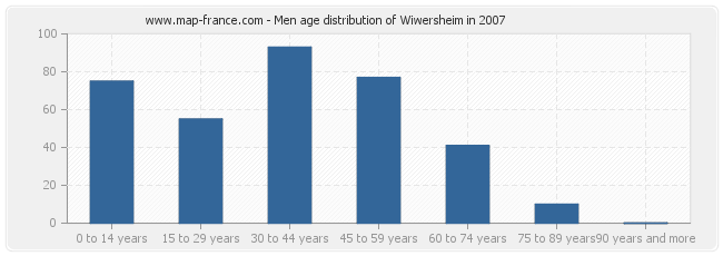 Men age distribution of Wiwersheim in 2007