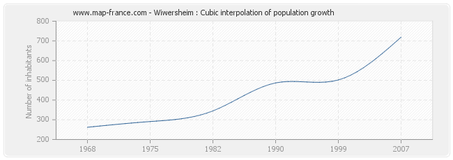 Wiwersheim : Cubic interpolation of population growth