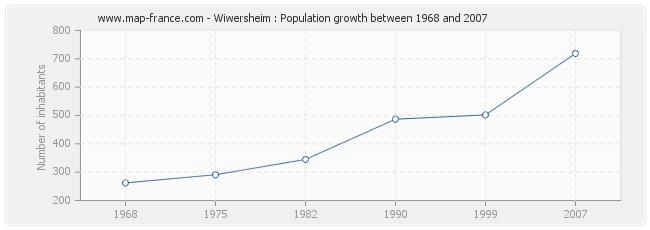 Population Wiwersheim