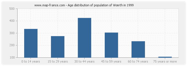 Age distribution of population of Wœrth in 1999