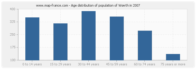 Age distribution of population of Wœrth in 2007