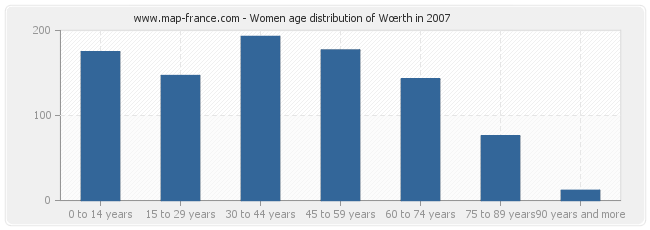 Women age distribution of Wœrth in 2007