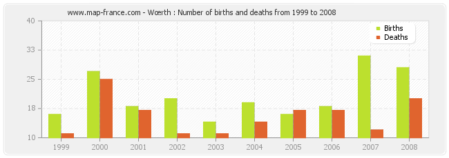 Wœrth : Number of births and deaths from 1999 to 2008