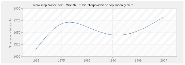 Wœrth : Cubic interpolation of population growth