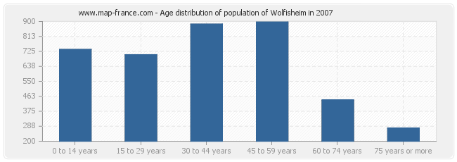 Age distribution of population of Wolfisheim in 2007