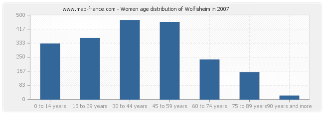 Women age distribution of Wolfisheim in 2007