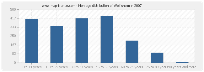 Men age distribution of Wolfisheim in 2007