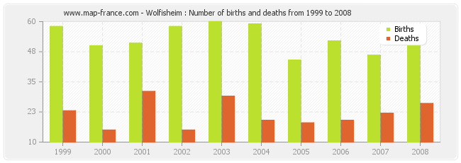 Wolfisheim : Number of births and deaths from 1999 to 2008