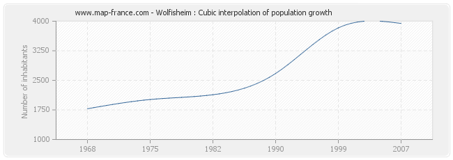 Wolfisheim : Cubic interpolation of population growth