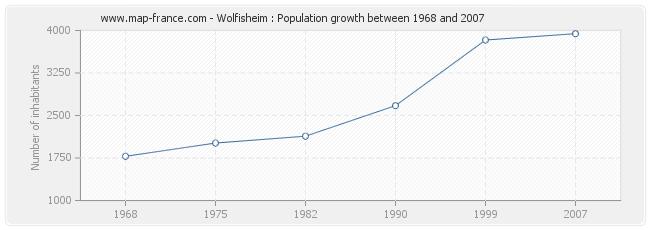 Population Wolfisheim