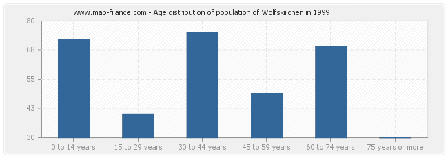 Age distribution of population of Wolfskirchen in 1999