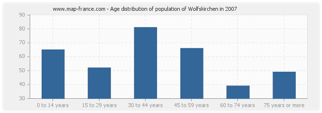 Age distribution of population of Wolfskirchen in 2007