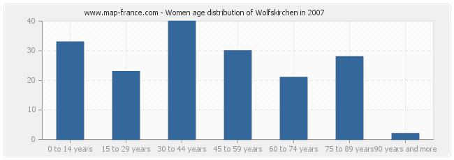 Women age distribution of Wolfskirchen in 2007