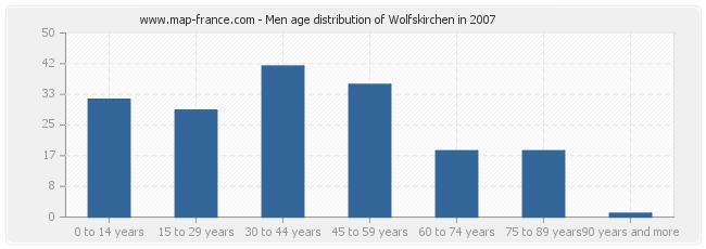 Men age distribution of Wolfskirchen in 2007