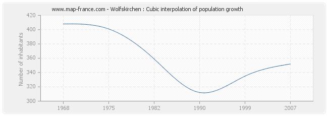 Wolfskirchen : Cubic interpolation of population growth