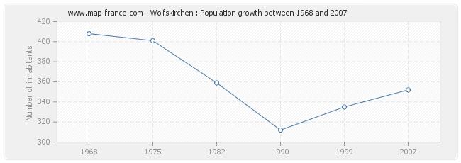 Population Wolfskirchen