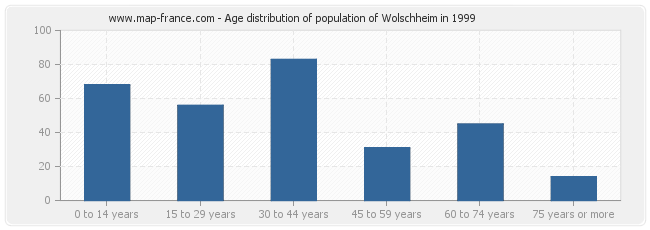 Age distribution of population of Wolschheim in 1999