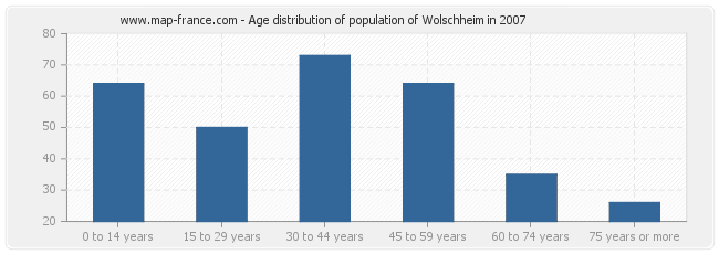 Age distribution of population of Wolschheim in 2007
