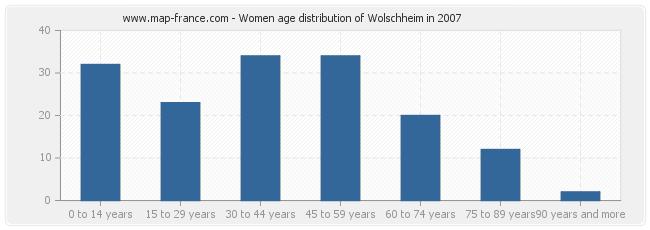 Women age distribution of Wolschheim in 2007