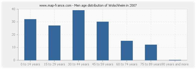 Men age distribution of Wolschheim in 2007