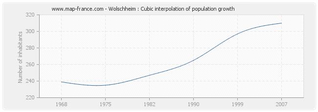 Wolschheim : Cubic interpolation of population growth