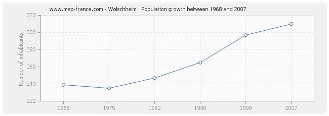 Population Wolschheim