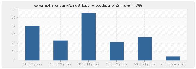 Age distribution of population of Zehnacker in 1999