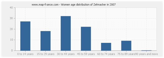Women age distribution of Zehnacker in 2007