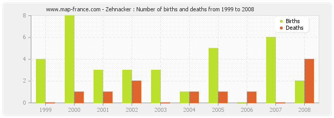 Zehnacker : Number of births and deaths from 1999 to 2008