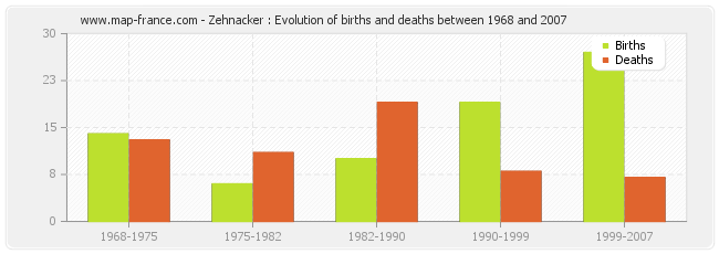 Zehnacker : Evolution of births and deaths between 1968 and 2007