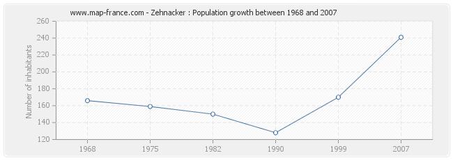 Population Zehnacker