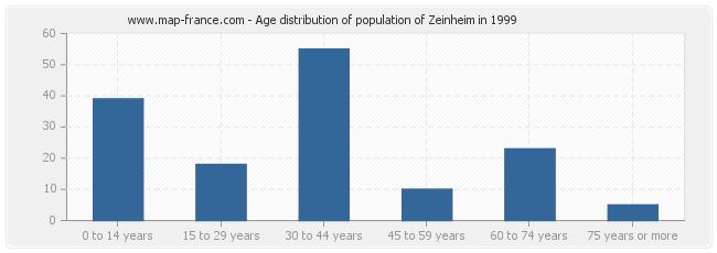 Age distribution of population of Zeinheim in 1999