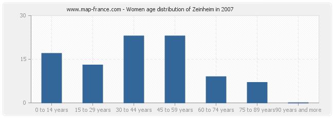 Women age distribution of Zeinheim in 2007