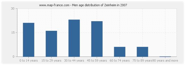 Men age distribution of Zeinheim in 2007