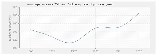 Zeinheim : Cubic interpolation of population growth