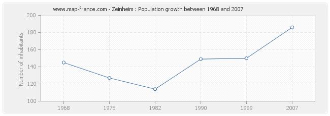 Population Zeinheim