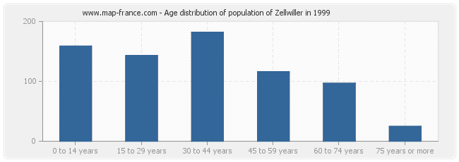 Age distribution of population of Zellwiller in 1999