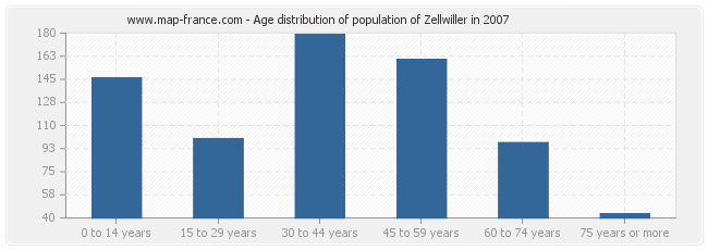 Age distribution of population of Zellwiller in 2007