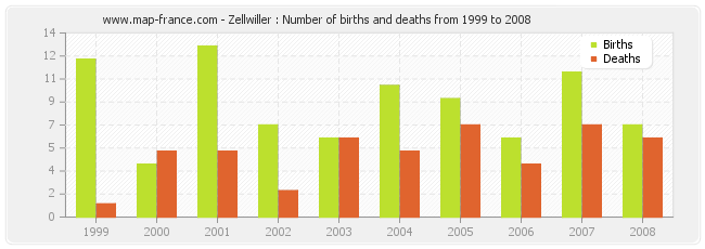 Zellwiller : Number of births and deaths from 1999 to 2008
