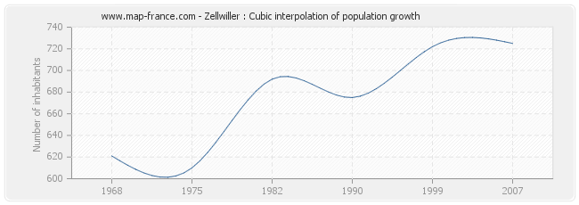 Zellwiller : Cubic interpolation of population growth