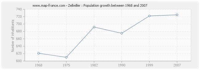 Population Zellwiller