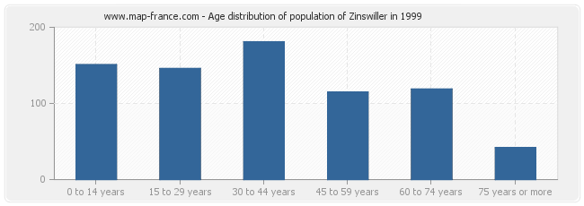 Age distribution of population of Zinswiller in 1999