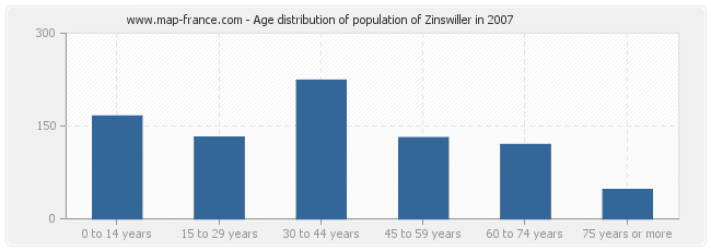 Age distribution of population of Zinswiller in 2007