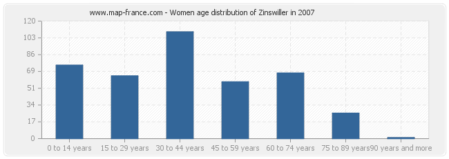 Women age distribution of Zinswiller in 2007