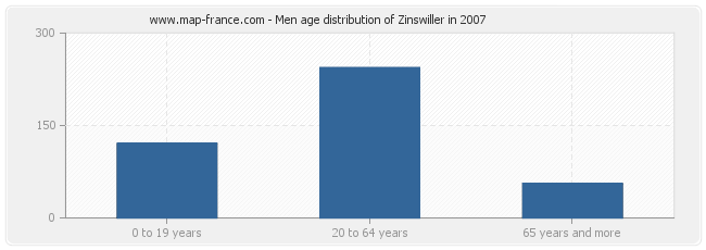 Men age distribution of Zinswiller in 2007