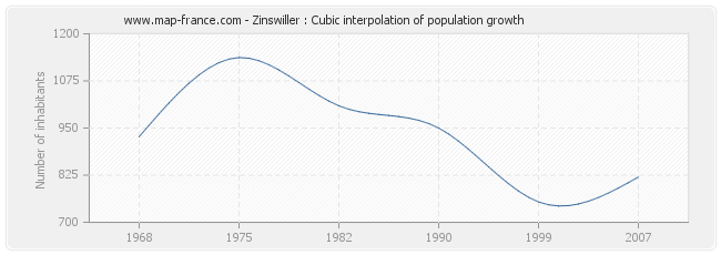 Zinswiller : Cubic interpolation of population growth
