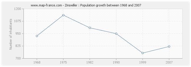 Population Zinswiller