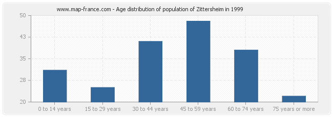 Age distribution of population of Zittersheim in 1999