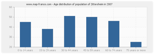 Age distribution of population of Zittersheim in 2007