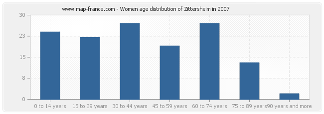 Women age distribution of Zittersheim in 2007